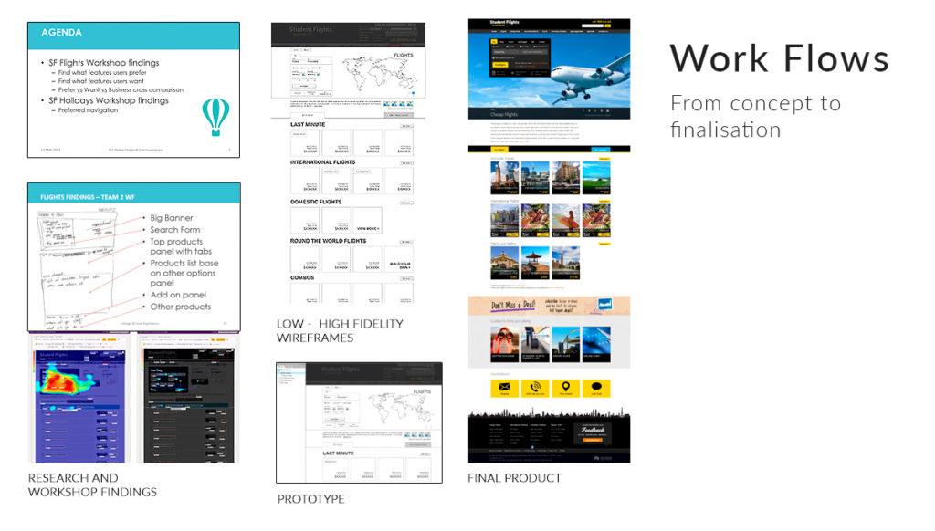 SF-showcase-ab-workflows